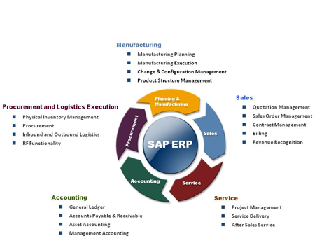 sap erp New horizons alliance is an authorized training partner of sap, providing world   scm130 sap erp planning and manufacturing overview scm500 sap.
